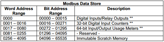 Modbus Registry Bit Address Ranges